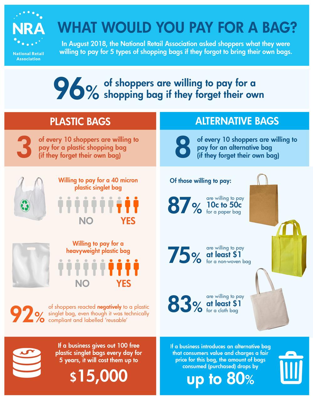 NRA-bag-perceptions-survey-infographic